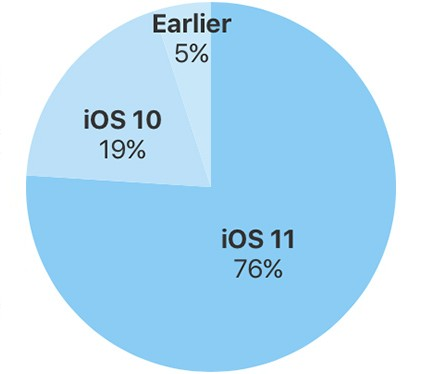 iOS 11 Is Now Installed On 76% Of Devices, While Android Oreo Only Take Up 4.6% Adoption