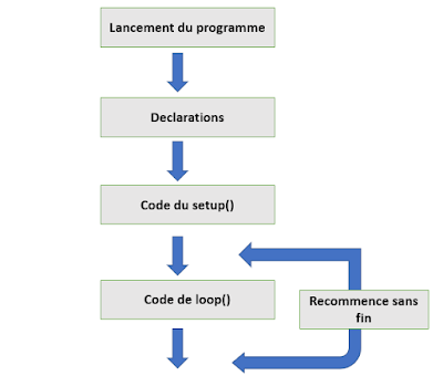 Etapes de programmation carte Arduino