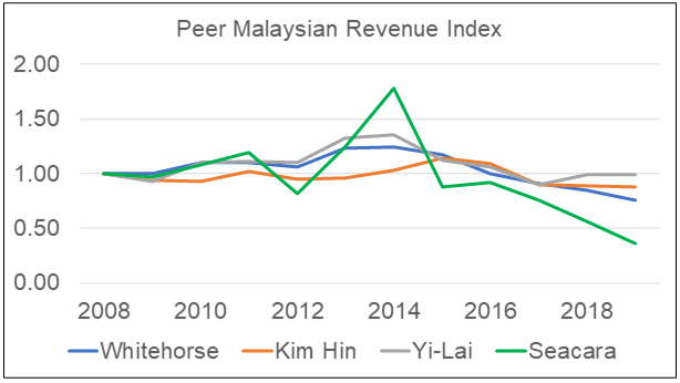 White Horse peer Malaysian revenue