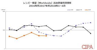 コンデジの出荷台数の推移グラフ