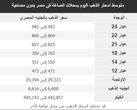 أسعار الذهب بجميع عياراته (عيار 24, 22, 18, 14, 12) فى مصر2 يناير2020