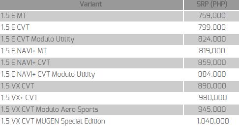 The All New Honda City Price List