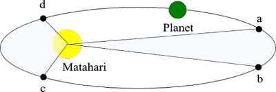 hukum keppler 2