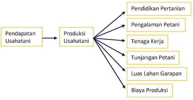 Produksi dan Pendapatan Petani