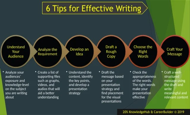 Writing meaningful and relevant content using appropriate strategy adds value to your message. The ultimate aim of any writing is conveying the message to the audience.