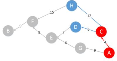 Perbedaan Metode Greedy, A* dan Simulated Annealing Lengkap dan Terbaru