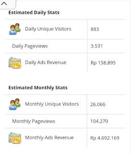 Pendapatan minimal dari google adsense cariduit-dot.blogspot.com