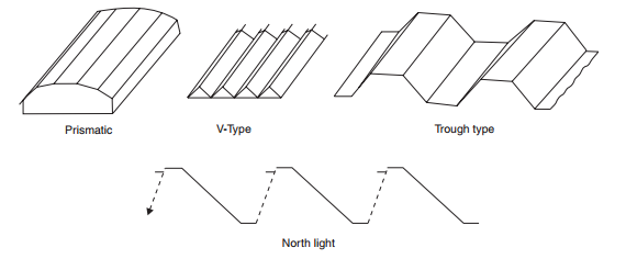 Types of folded plate roofs-roofconstruction-terminology.blogspot.com