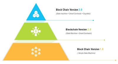 Blockchain Teknolojisi 1.0