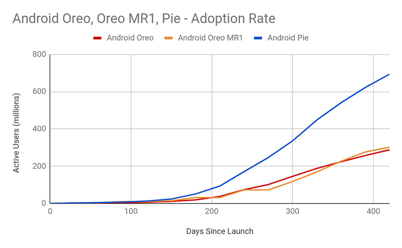Huge jump from Android 8 to 9