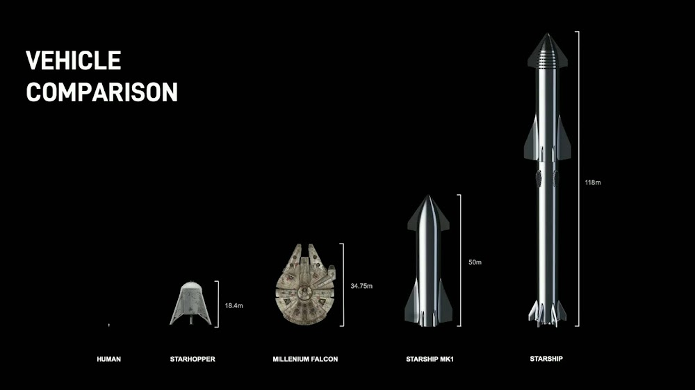 SpaceX's Starship comparison with Starhopper and Millennium Falcon