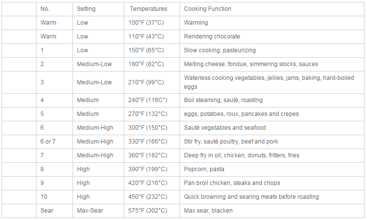 Oh And If You Do Decide To Get An Induction Stove Here S A Great Chart On The Perfect Temperatures Cook With From Healthcraft