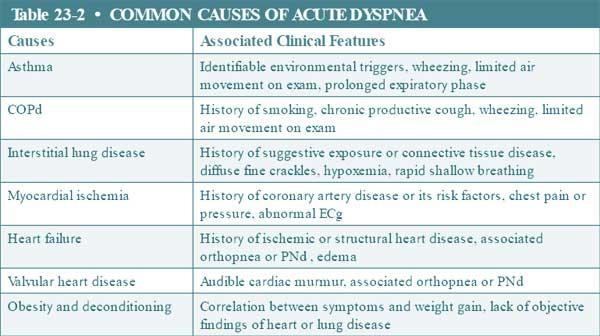 common causes of acute dyspnea