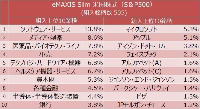 eMAXIS Slim 米国株式(S&P500) 組入上位10業種(ソフトウェア・サービス、メディア・娯楽、医薬品・バイオテクノロジー・ライフサイエンスほか)と組入上位10銘柄(マイクロソフト、アップル、アマゾン・ドット・コムほか)