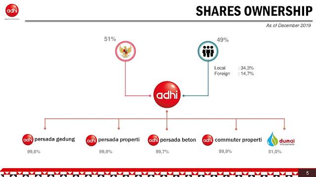 Struktur Kepemilikan Perusahaan Adhi Karya