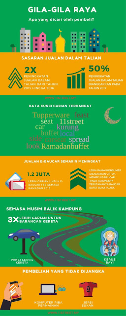 Ramadan and Hari Raya with 11street.my