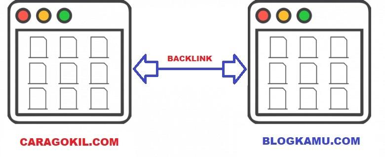 Backlink Gratis Dari Caragokil.Com