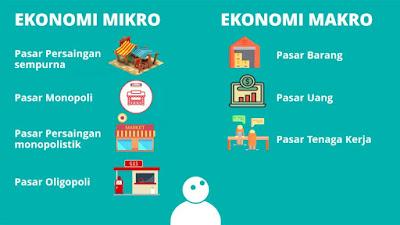 Ekonomi Mikro & Makro