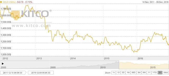 Harga emas 5 tahun