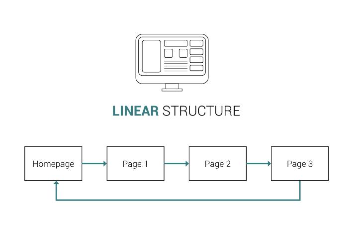 Struktur linear pada navigasi web