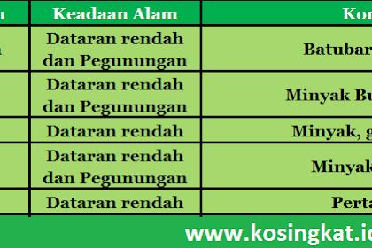 Kunci Jawaban IPS Kelas 9 Halaman 36 Aktivitas Kelompok
