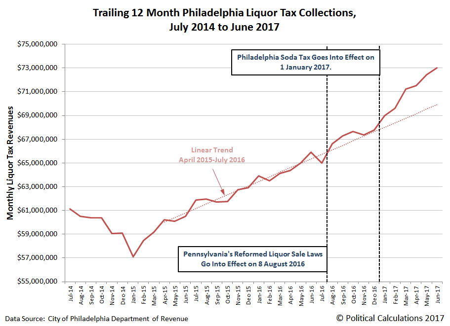 Trailing 12 Month Philadelphia Liquor Tax Collections, July 2014 to June 2017 (Spanning 3 Full Fiscal Years for City)