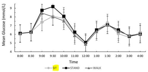 図:脳卒中経験者の血糖値変動 座位 立位 歩行