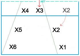 Formasi pertahanan 2-2-2 bola voli