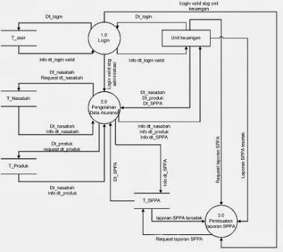 Nge-Blog: Tugas Sistem Informasi Asuransi & Keuangan - DFD