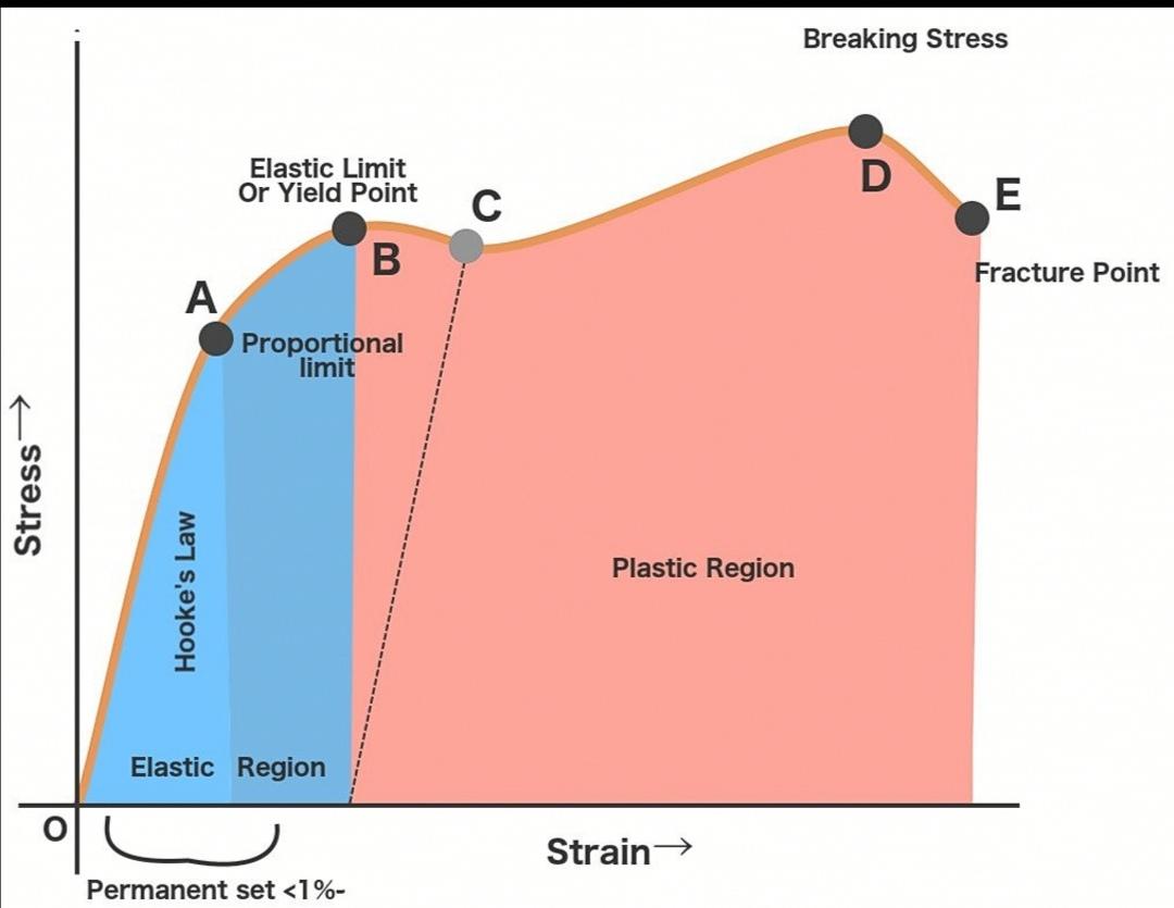 stress vs. strain diagram