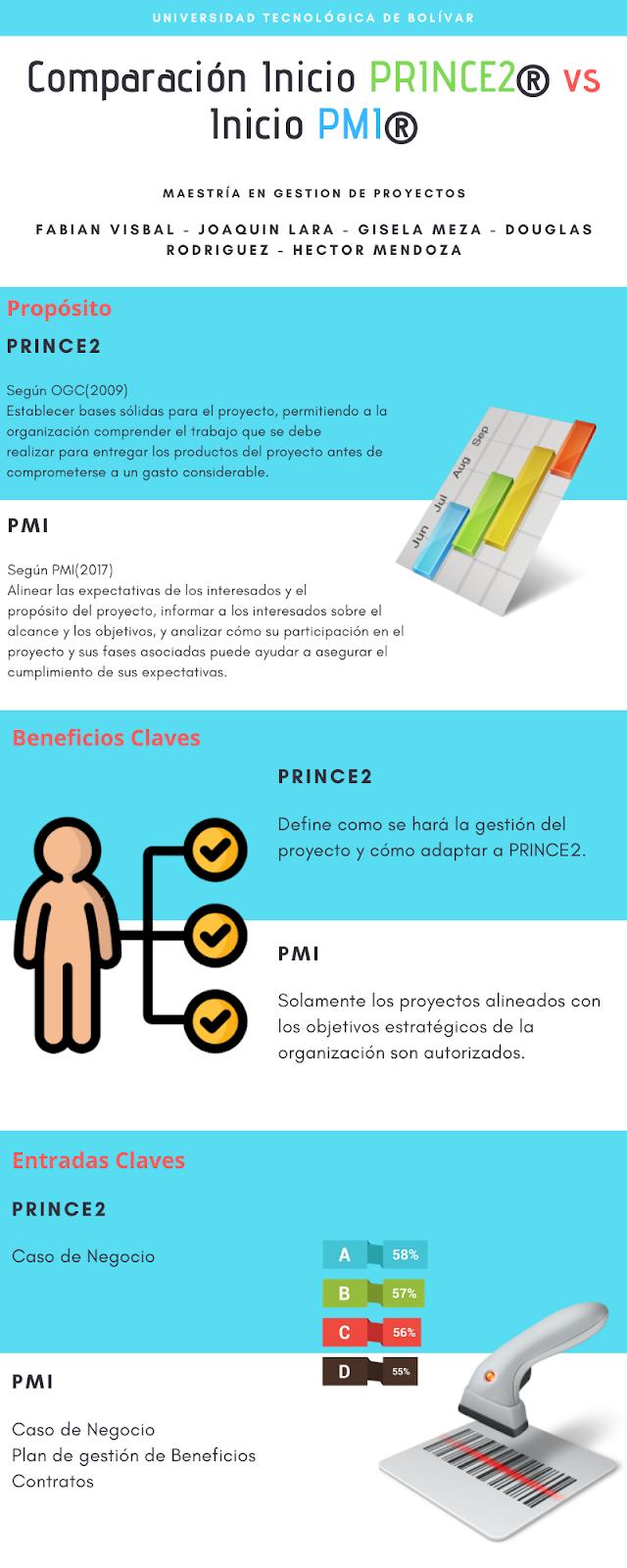 Comparación inicio PRINCE2® vs inicio PMI®