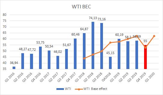 oil base effect comparison