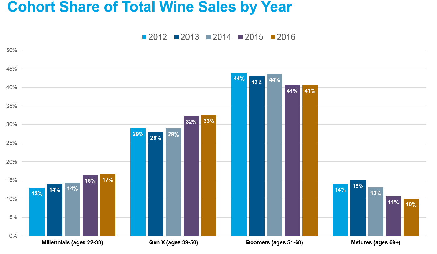 Svb on wine 2017 state of the industry report most of the wine business has already developed their strategic plans for 2017 and is starting to execute the plans had to be put together using history as colourmoves