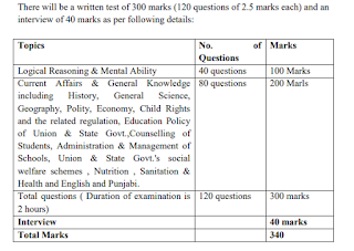 PSSC Head Master, Head Mistress Exam Pattern and Syllabus