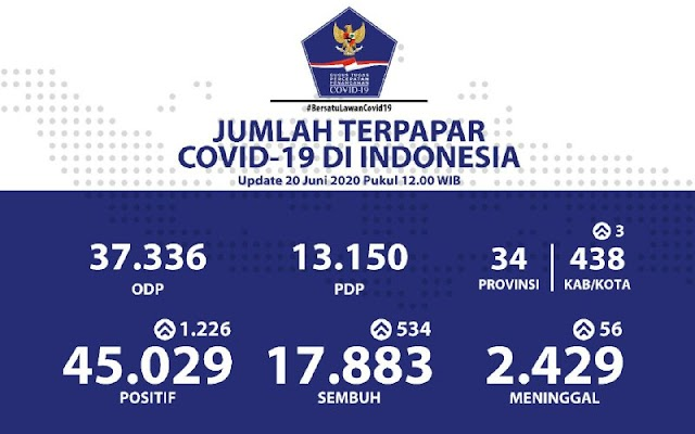 """UPDATE 20 Juni 2020 pukul 12.00 WIB """"Jumlah Terpapar COVID-19 di Indonesia"""""""