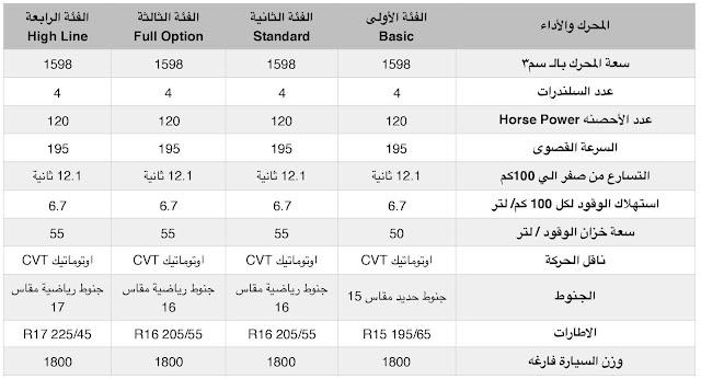 مقارنة بين فئاتها كرولا 2020 وشرح تجهيزاتها الداخلية والخارجية وآداء الموتور