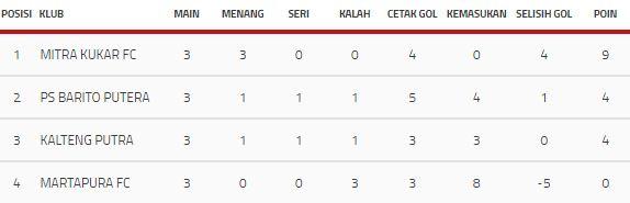 Klasemen Akhir Grup B Piala Presiden 2018