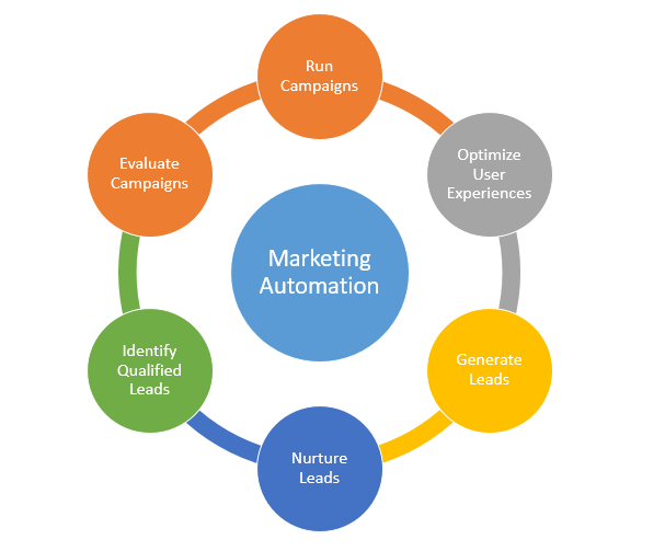Important Things to Know About Marketing Automation
