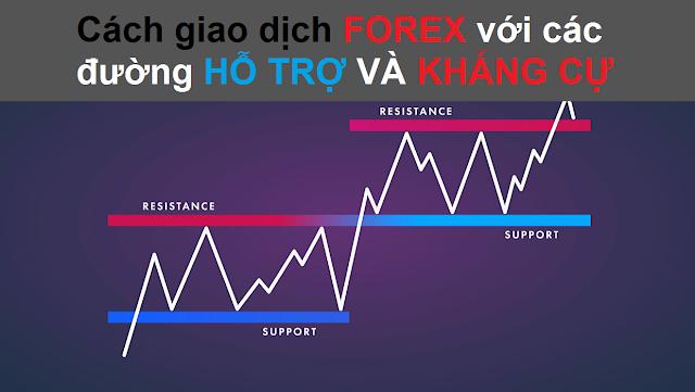 Hỗ trợ và kháng cự trong giao dịch forex