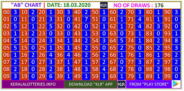 Kerala Lottery Result Winning Number Trending And Pending Chart of  AB Chart  on 18.03.2020