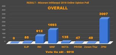 Mizoram Pre-Poll Election Result 2018