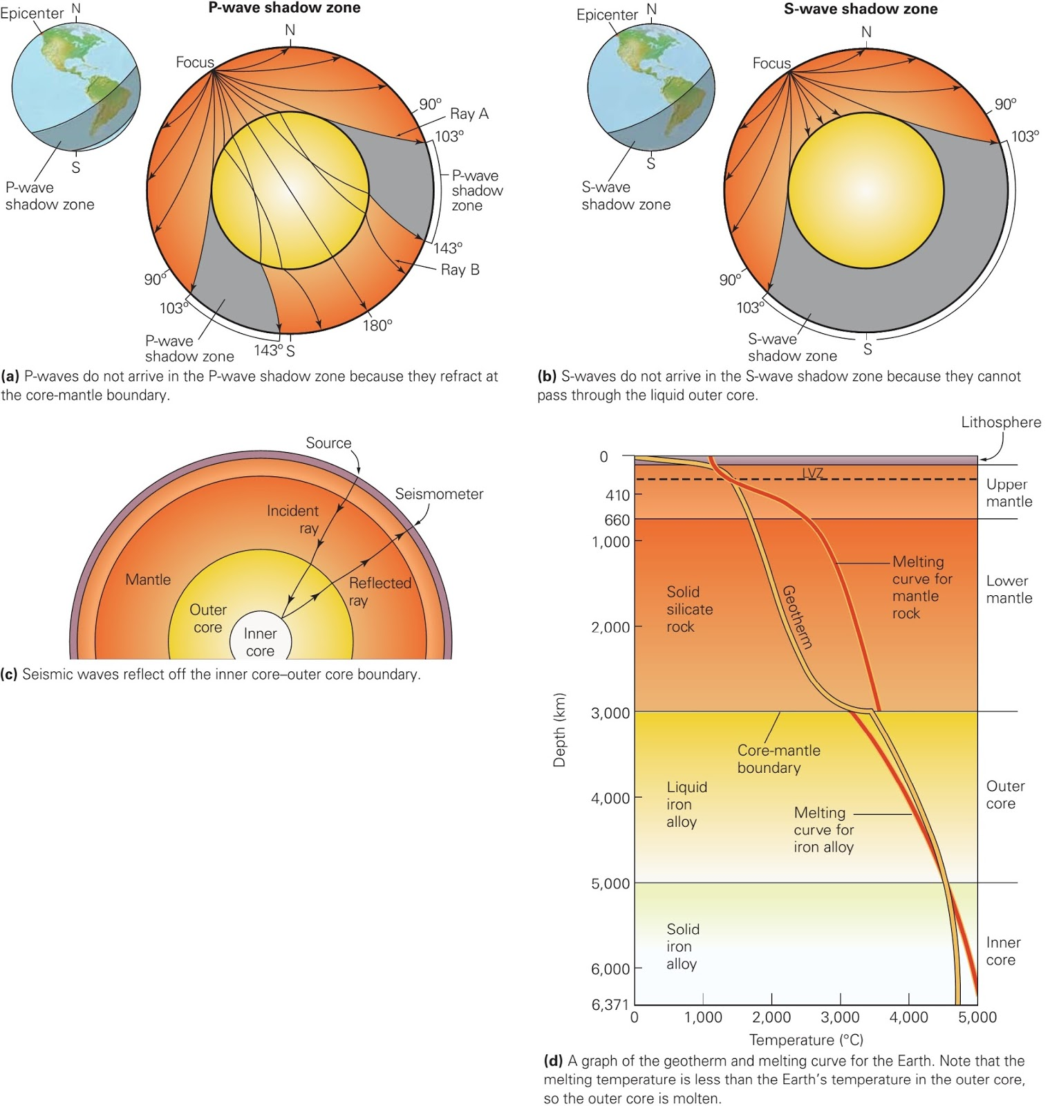 Seismic study of earths interior learning geology discovering the core mantle boundary sciox Gallery