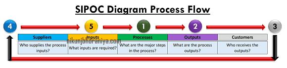 SIPOC Diagram Process Flow