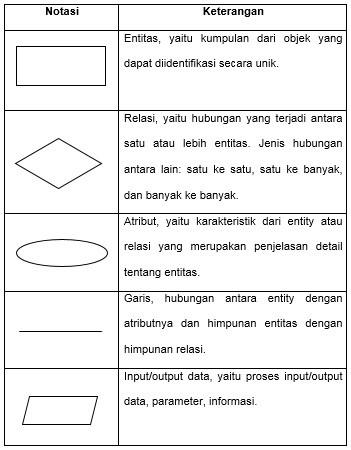 Pengertian Erd Menurut Para Ahli : pengertian, menurut, Kapanpunbisa:, Pengertian, Entity, Relationship, Diagram, (ERD)