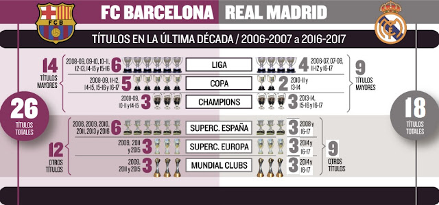 FC Barcelona vs. Real Madrid 2007-2017  | Epic Battle