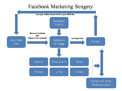 Facebook Marketing: a micro-lesson to help you out