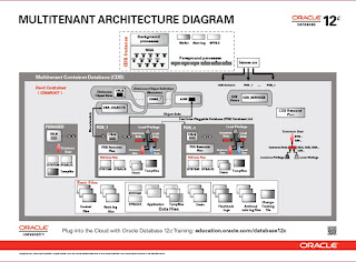 oracle database 11g architecture diagram with explanation poe wiring 12c part 1