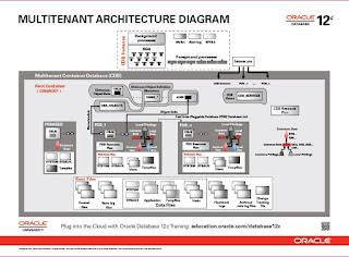 12c Architecture
