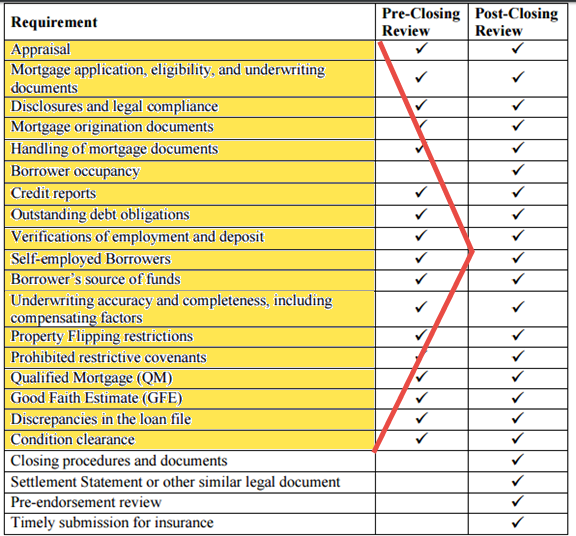 A reiteration of hud fha qc review area this shows with for Mortgage quality control plan template