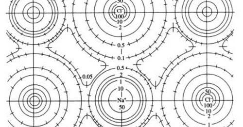 savvy-chemist: Lattice Energy (2) Polarisation of ions
